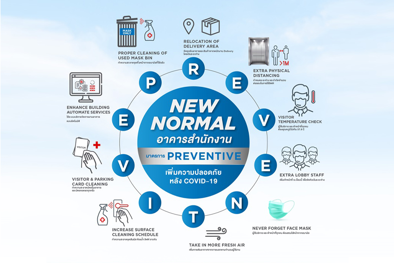 """Frasers Property Commercial (Thailand) actively cares for tenants and visitors' safety  with """"PREVENTIVE"""" precautionary measures  to prevent the spread of Covid-19 in its five office buildings"""